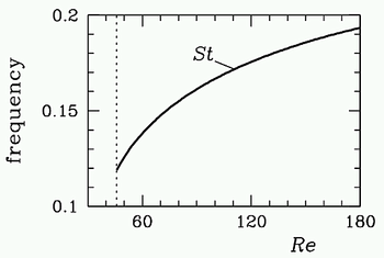 Lab Project 4a – MATLAB Model of Oscillatory Flow
